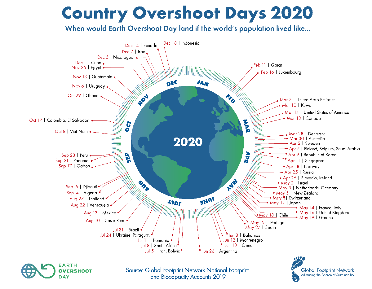 Concept of Earth Overshoot Day visualizes global injustice